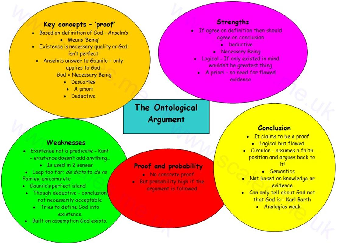 Ontological Argument Spidergram